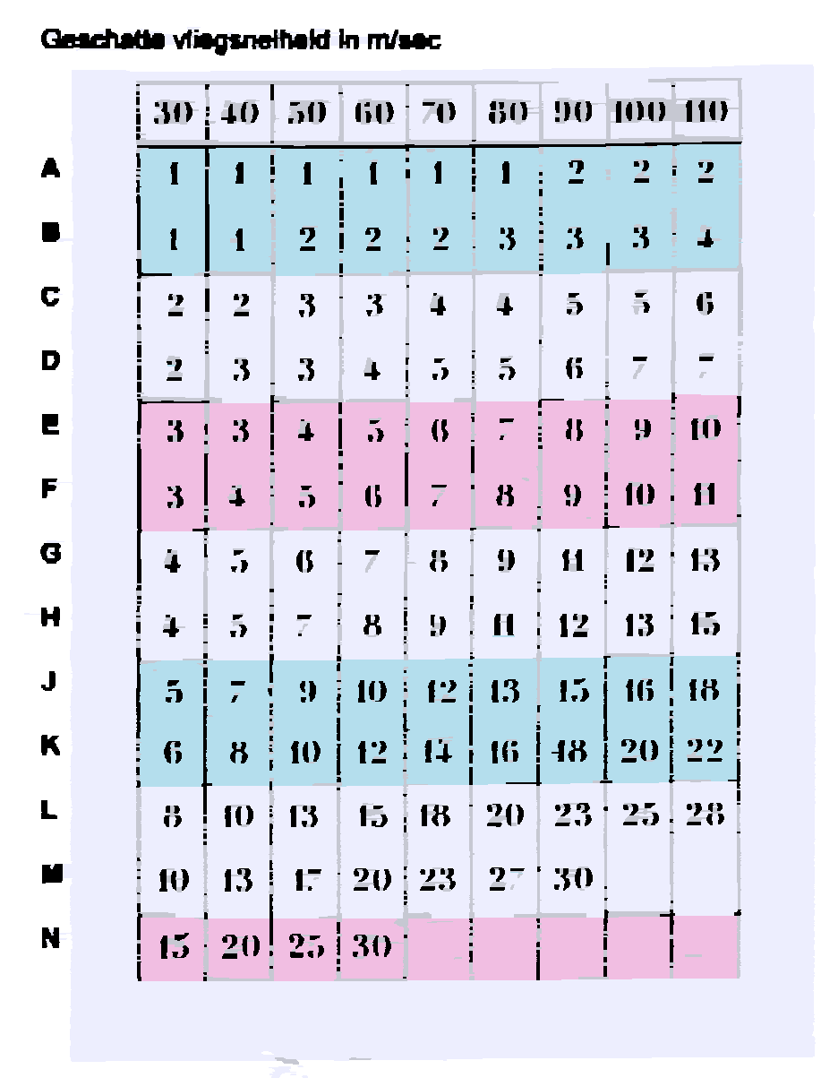 Correction table based on estimated aircraft speed