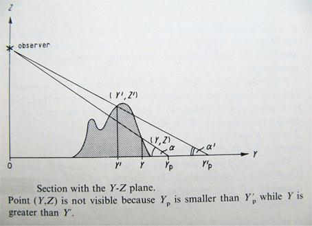 Fig. 2: visibility to the observer