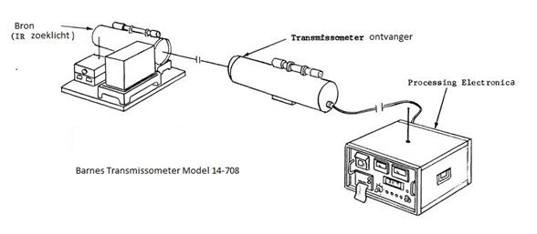 Image of the infrared transmission measuring instrument