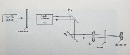 Fig.5: Optics and mechanics of the flying-spot scanner