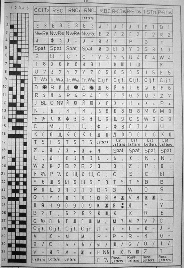 SCRIBOPHYL codes