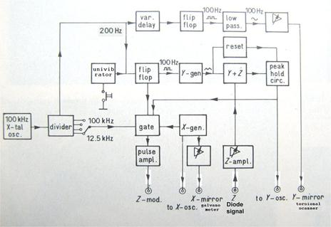 Fig.6: The circuit which generated the steering signals for the mirrors and oscilloscope