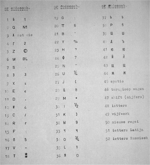 The letter, number or carriage function of each of the 52 outputs on the code cards