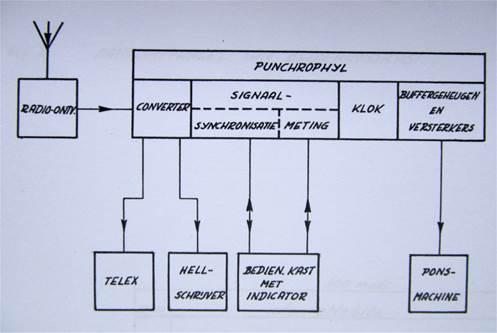Fig. 1. Schema PUNCHROPHYL met randapparaten