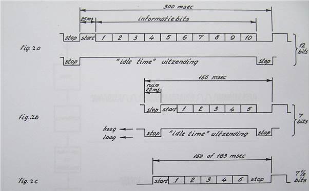 Fig. 2. Ingangssignalen voor PUNCHROPHYL