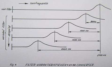 Thereafter, the volume of the beat oscillator was increased so that the two tones were correctly filtered by the CONVERTER.