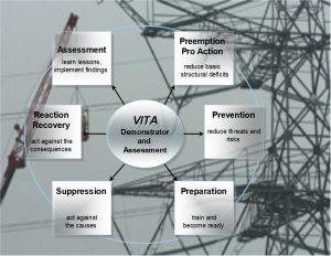 VITA project elements