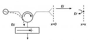 Conceptueel schema
