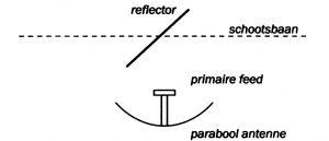Antenne en schootsbaan midden door spiegel