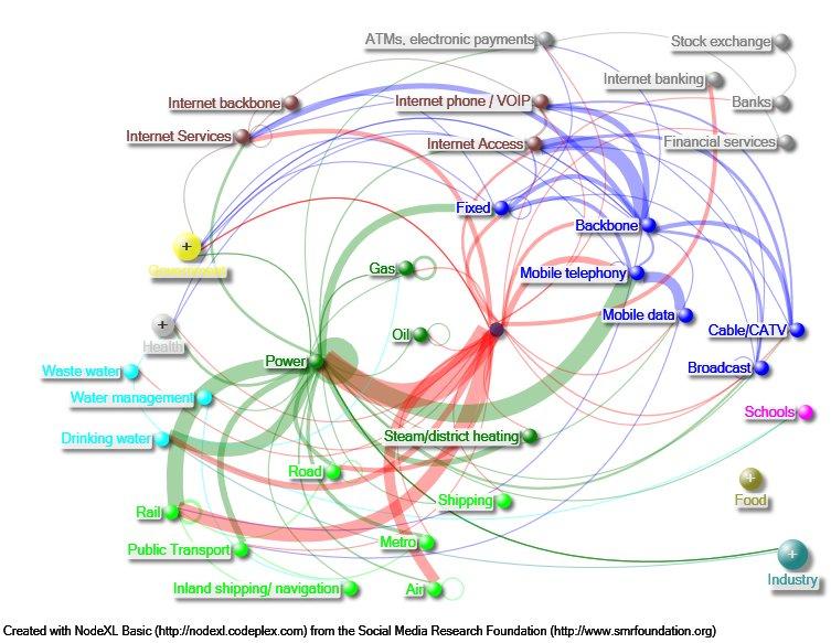 Vitale infrastructuurafhankelijkheden (EU 2005-2017)
