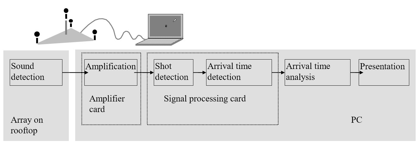 Fig. 3: The array could be placed on the roof of a standard army vehicle while the PC is in the cabin of the vehicle.