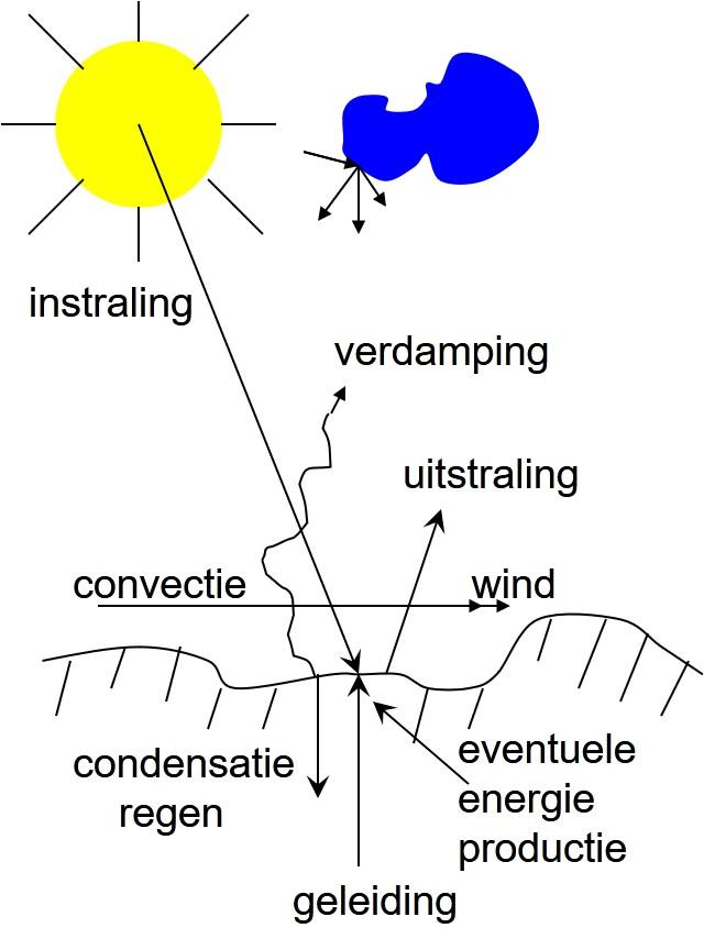 Factoren die de warmtebalans beïnvloeden