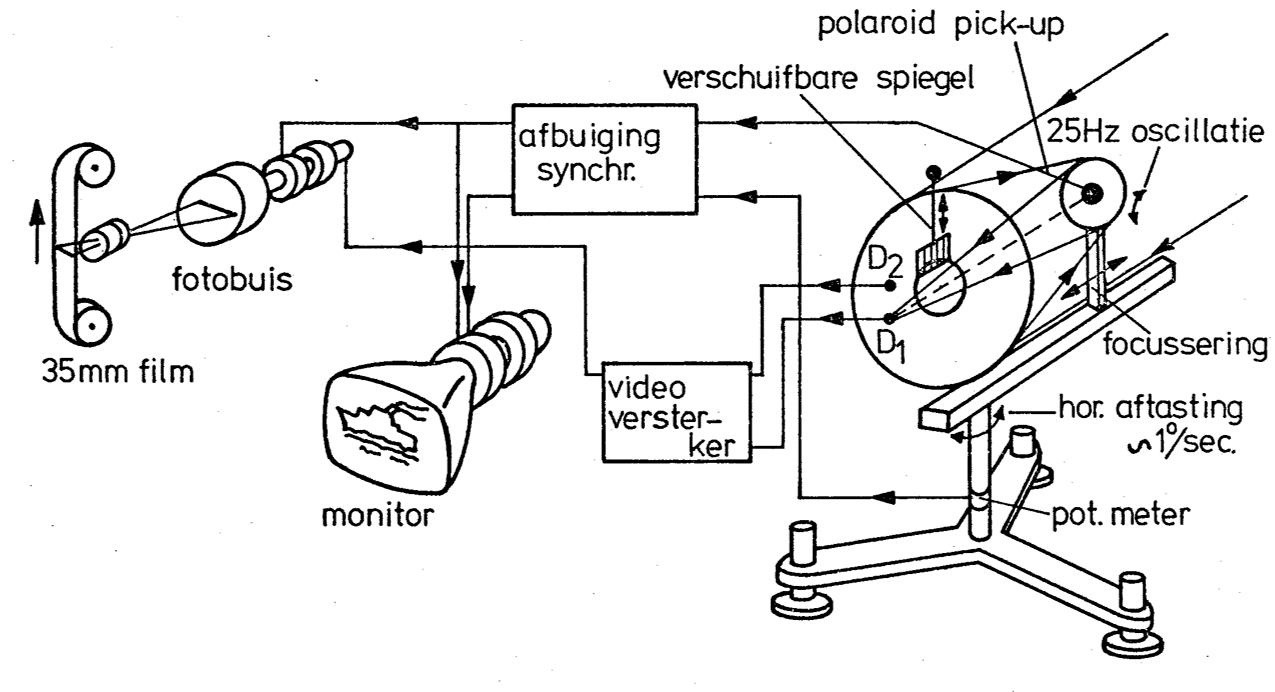 Werkingsprincipe van de TNO's eerste warmtebeeldscanner