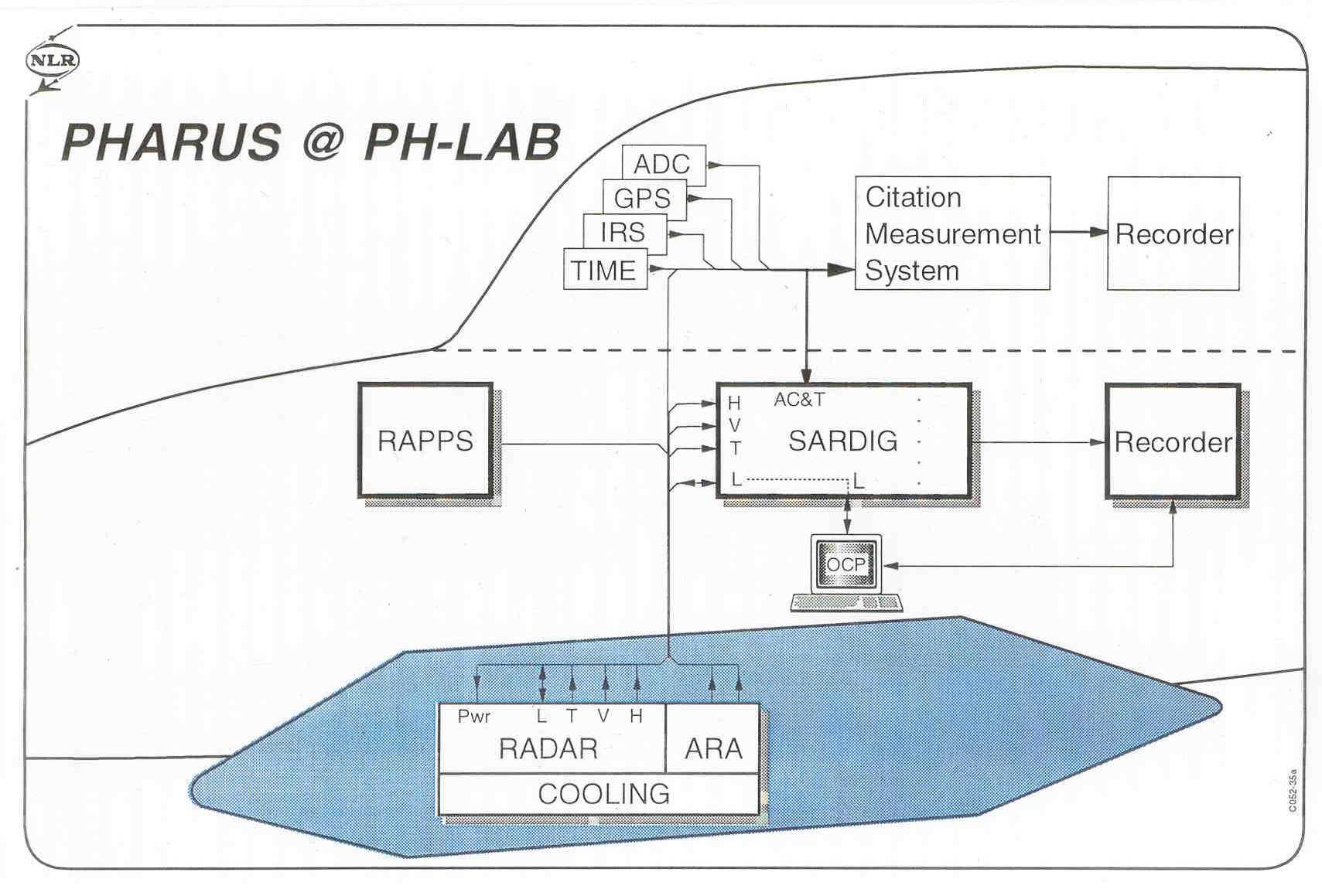 PHARUS pod design