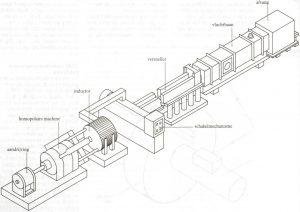 TNO's electromagnetic launcher