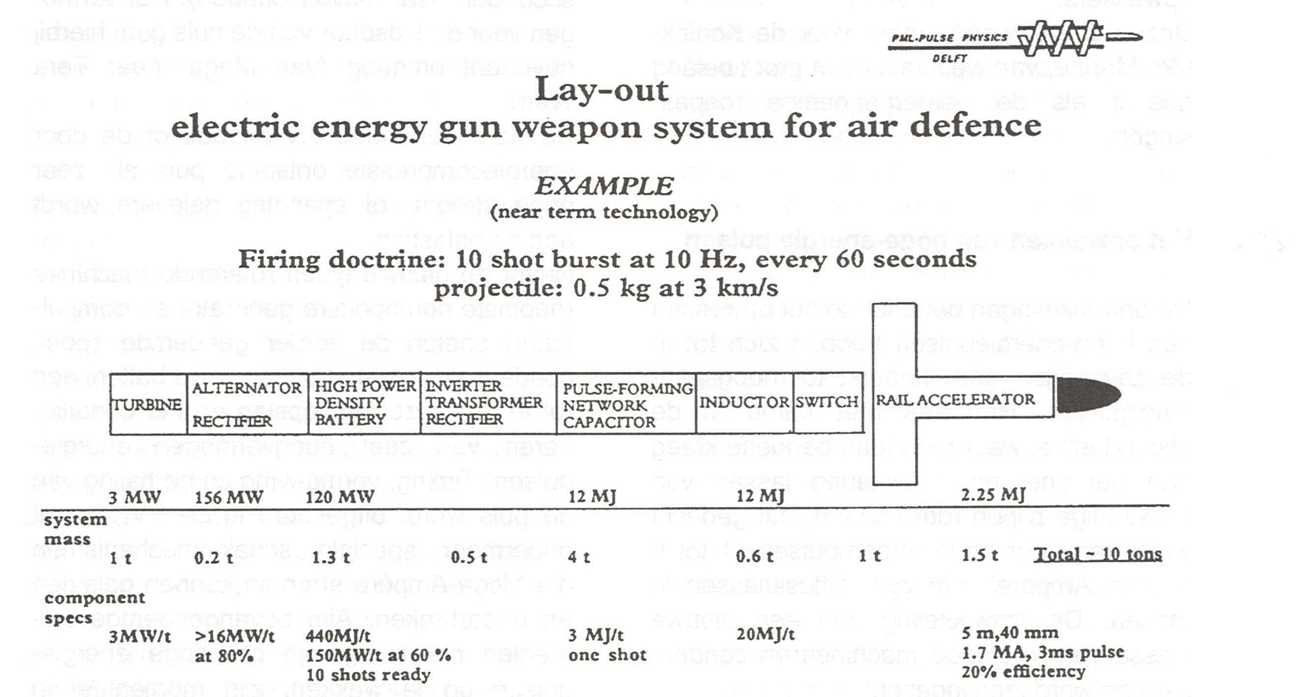 Technology assessment for air defence in 1993