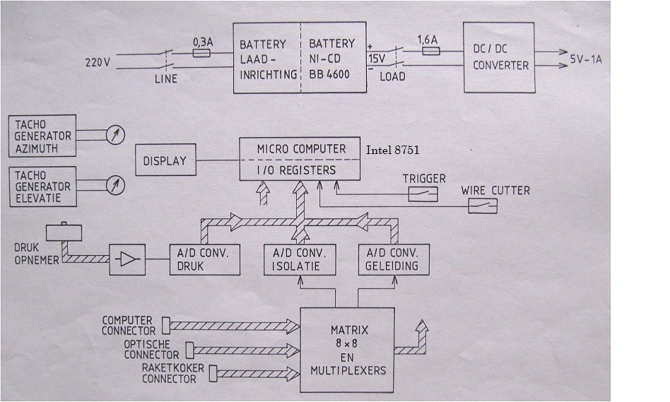The block diagram of the TUT