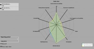 Radar chart analysis