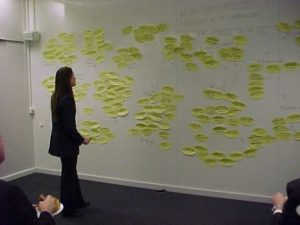 In a brainstorming session, for example, post-its are used to identify aspects that can serve as assessment criteria