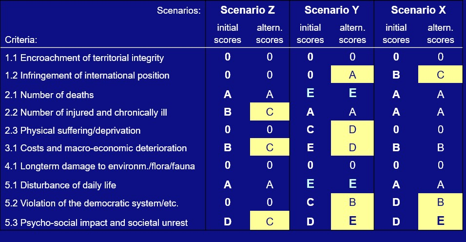 Example of a scorecard from the National Risk Assessment where scenarios of impairing national security are assessed on ten impact criteria.