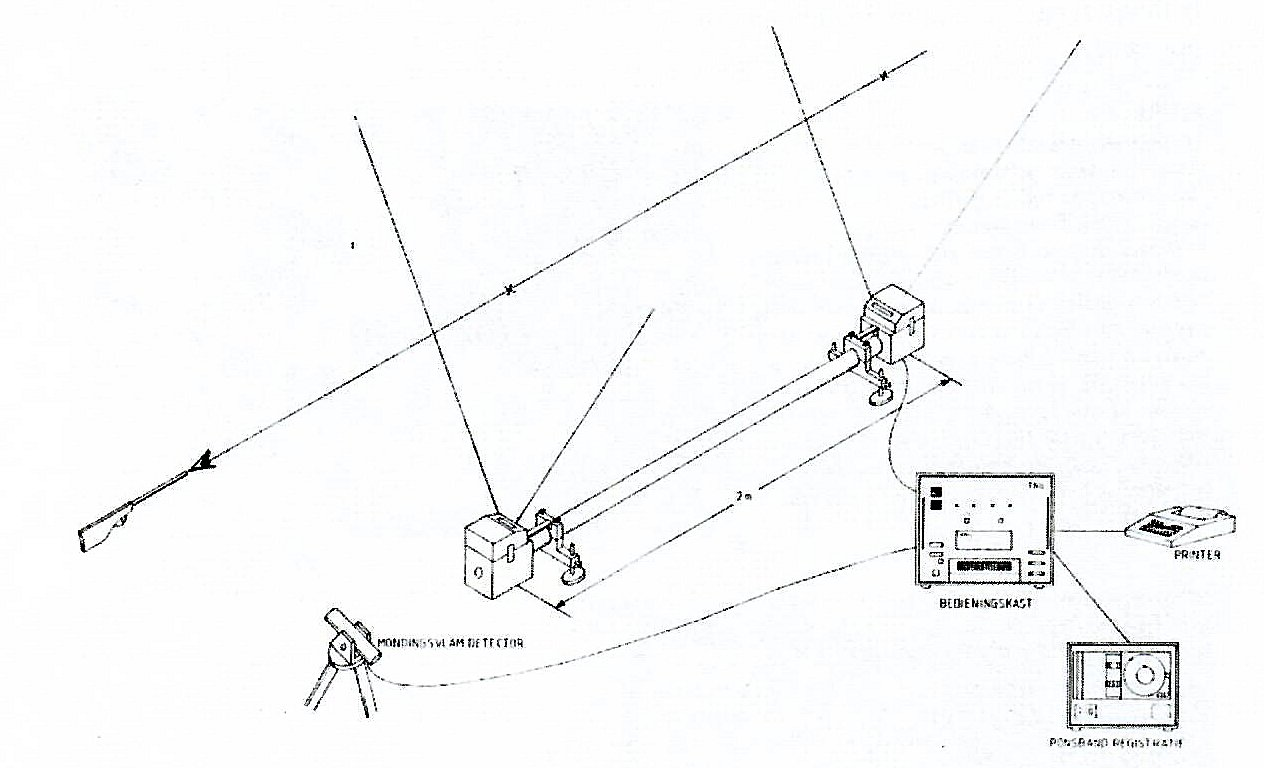 Optical measurement device for projectile speed (OSM 04-01)