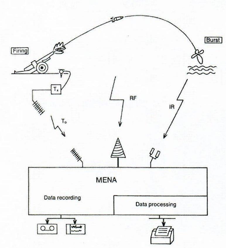 Meetapparaat nabijheidsbuizen (MENA): Het schot startte de meting. Met een radio-antenne werd het gedrag van het projectiel gevolgd. De detonatie werd met infrarood gemeten.
