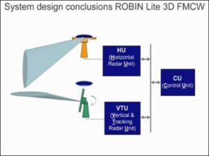 ROBIN Lite schematisch Slide: A. Borst (TNO)