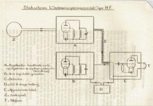 Schematics of the HF-landmine detector