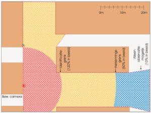 Het blikveldgebied (niet continu) van een beweegbare camera (rood= identificatie, geel= herkenning, blauw= observatie)