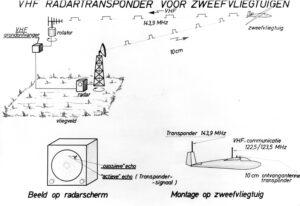 Radartransponder voor zweefvliegtuigen